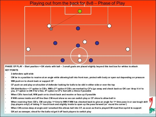 PHASE OF PLAY – Start position = GK starts with ball – 3 small goals are placed slightly beyond this text box for whites t...