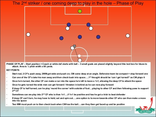 PHASE OF PLAY – Start position = Coach or white def starts with ball – 3 small goals are placed slightly beyond this text ...