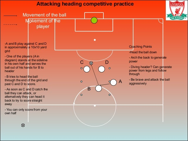 Movement of the ball Movement of the player Attacking heading competitive practice A B C -A and B play against C and D in ...
