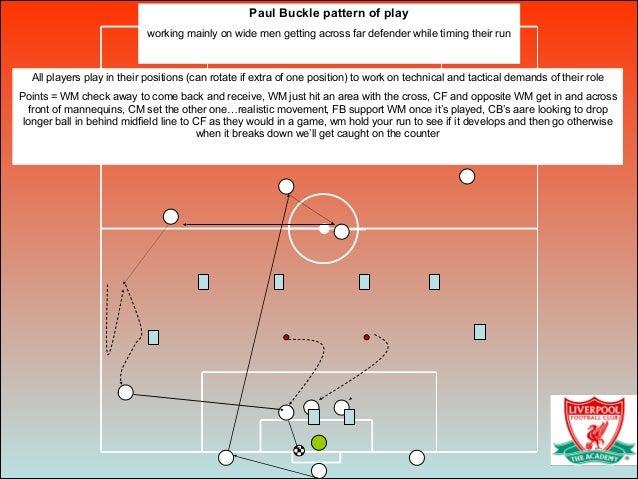 All players play in their positions (can rotate if extra of one position) to work on technical and tactical demands of the...
