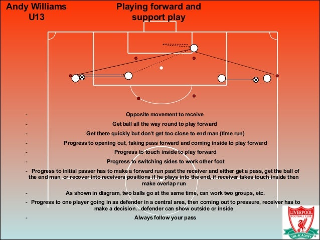 Playing forward and support play - Opposite movement to receive - Get ball all the way round to play forward - Get there q...