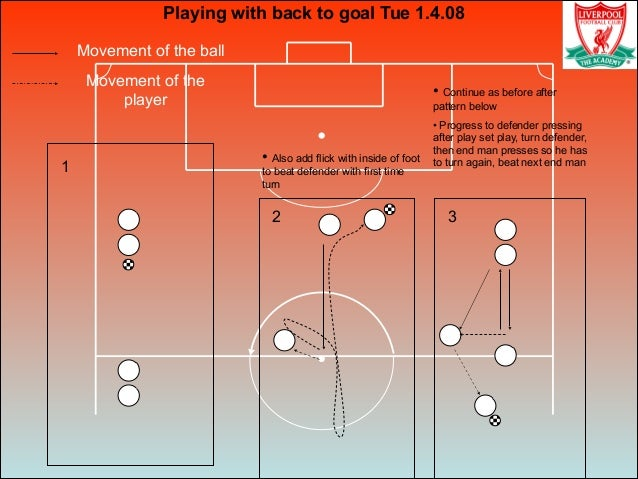 Movement of the ball Movement of the player Playing with back to goal Tue 1.4.08 1 2 3 • Also add flick with inside of foo...
