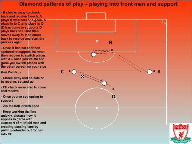 Diamond patterns of play – playing into front man and support - B checks away to check back and receive from A, A plays B ...