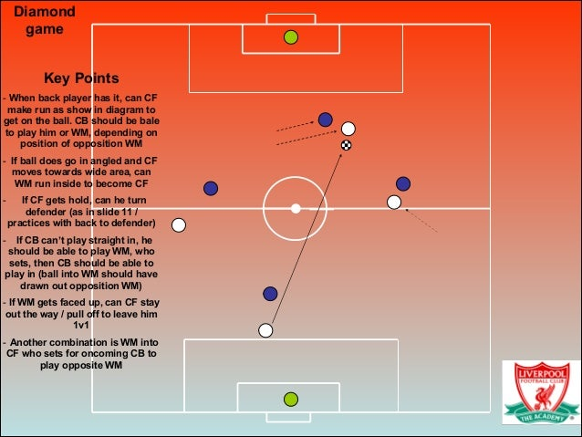 Diamond game Key Points - When back player has it, can CF make run as show in diagram to get on the ball. CB should be bal...