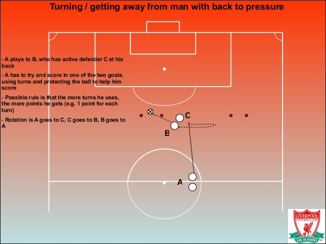 Turning / getting away from man with back to pressure ! - A plays to B, who has active defender C at his back - A has to t...