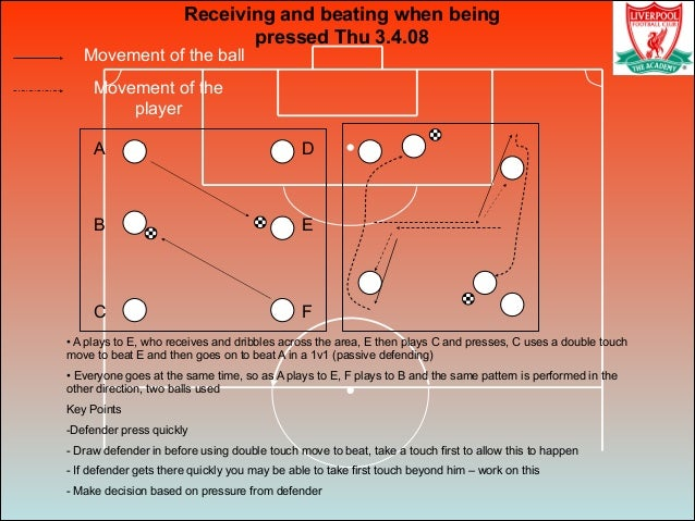 Movement of the ball Movement of the player Receiving and beating when being pressed Thu 3.4.08 A D F B E C • A plays to E...
