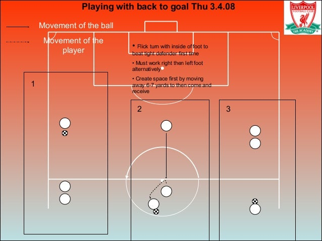 Movement of the ball Movement of the player Playing with back to goal Thu 3.4.08 1 2 3 • Flick turn with inside of foot to...