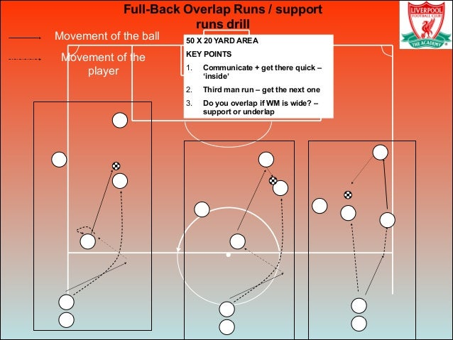 Movement of the ball Movement of the player Full-Back Overlap Runs / support runs drill 50 X 20 YARD AREA KEY POINTS 1. Co...