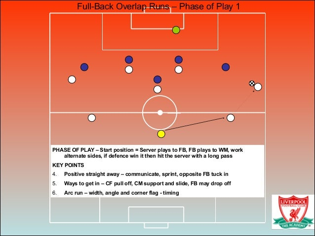 PHASE OF PLAY – Start position = Server plays to FB, FB plays to WM, work alternate sides, if defence win it then hit the ...