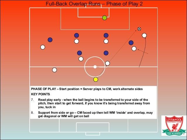 Full-Back Overlap Runs – Phase of Play 2 PHASE OF PLAY – Start position = Server plays to CM, work alternate sides KEY POI...