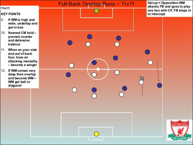 Full-Back Overlap Runs – 11v11 11v11 KEY POINTS 9. If WM is high and wide, underlap and get in box 10. Nearest CM hold – p...