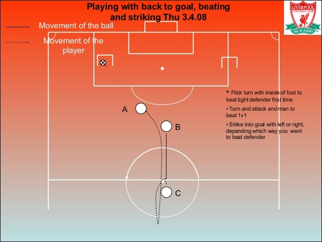 Movement of the ball Movement of the player Playing with back to goal, beating and striking Thu 3.4.08 • Flick turn with i...