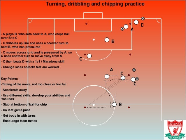 Turning, dribbling and chipping practice ! - A plays B, who sets back to A, who chips ball over B to C - C dribbles up lin...