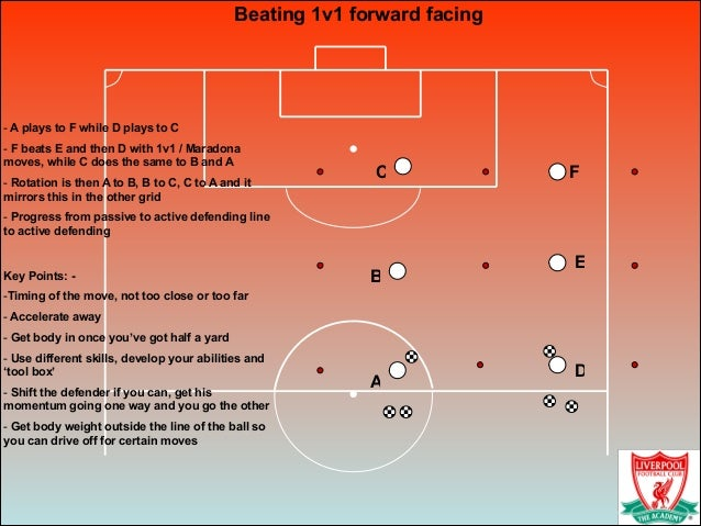 Beating 1v1 forward facing ! - A plays to F while D plays to C - F beats E and then D with 1v1 / Maradona moves, while C d...