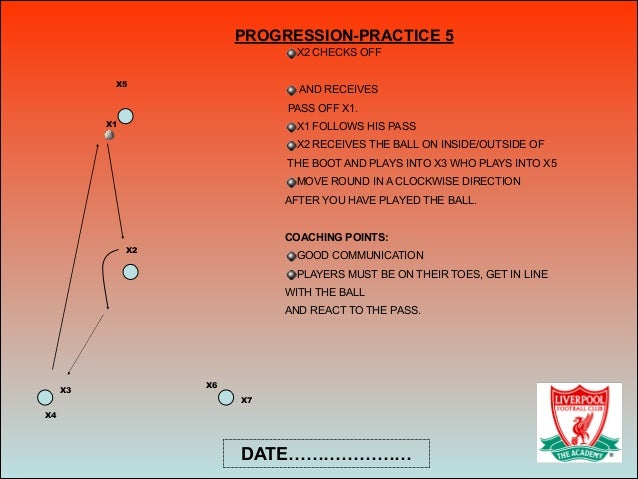 X2 X4 X3 X1 X2 CHECKS OFF ! AND RECEIVES PASS OFF X1. X1 FOLLOWS HIS PASS X2 RECEIVES THE BALL ON INSIDE/OUTSIDE OF THE BO...