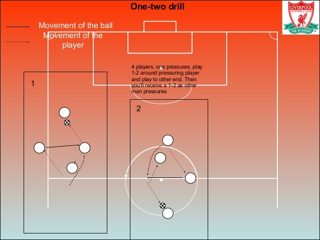 Movement of the ball Movement of the player One-two drill 1 2 4 players, one pressures, play 1-2 around pressuring player ...