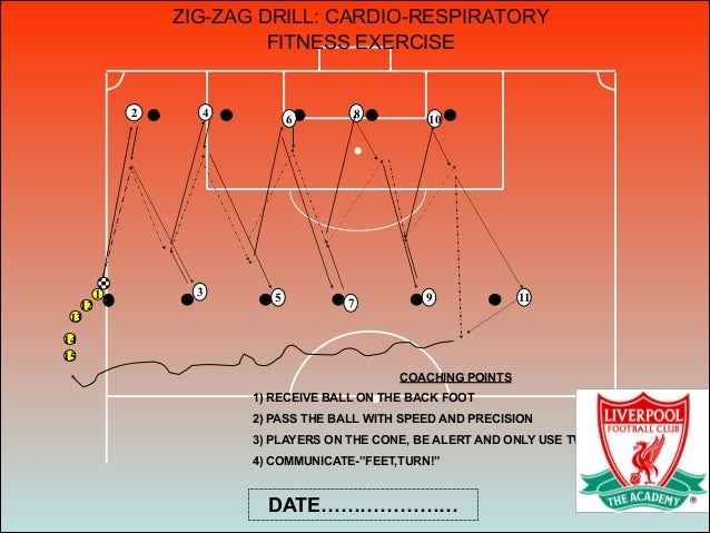 ZIG-ZAG DRILL: CARDIO-RESPIRATORY FITNESS EXERCISE 4 31 2 6 5 7 8 9 10 11 12 13 15 14 COACHING POINTS 1) RECEIVE BALL ON T...
