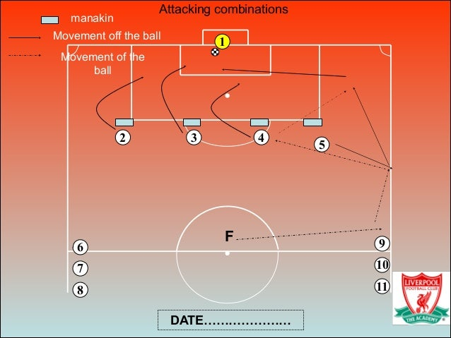 6 43 8 5 9 7 1 10 11 2 F manakin Movement off the ball Movement of the ball Attacking combinations DATE…………………