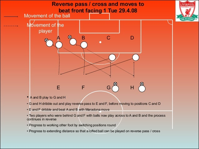 Movement of the ball Movement of the player Reverse pass / cross and moves to beat front facing 1 Tue 29.4.08 • A and B pl...