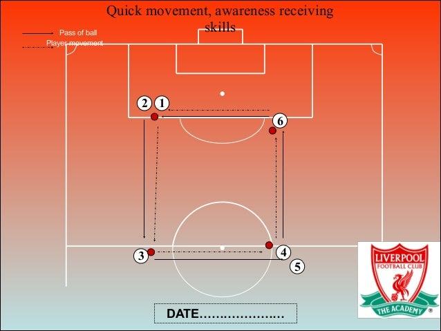 Quick movement, awareness receiving skills 6 1 3 4 5 2 Pass of ball Player movement DATE…………………