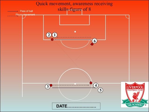 Quick movement, awareness receiving skills-figure of 8 6 1 3 4 5 2 Pass of ball Player movement DATE…………………