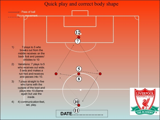 Quick play and correct body shape 8 5 7 10 11 12 Pass of ball Player movement 1) 7 plays to 5 who breaks out from the midd...