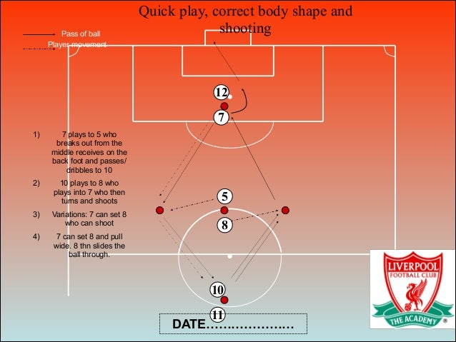 Quick play, correct body shape and shooting 8 5 7 10 11 12 Pass of ball Player movement 1) 7 plays to 5 who breaks out fro...