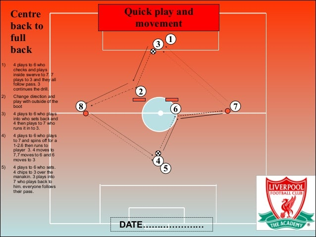 Quick play and movement 4 2 3 6 Centre back to full back DATE………………… 5 1 8 7 1) 4 plays to 6 who checks and plays inside s...