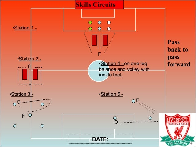 Skills Circuits Pass back to pass forward DATE: •Station 1 - F •Station 2 - F 0 •Station 3 - F O •Station 4 –on one leg ba...