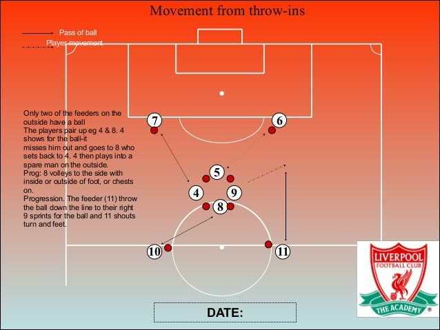 Movement from throw-ins 6 8 5 7 10 11 Pass of ball Player movement DATE: 4 9 Only two of the feeders on the outside have a...