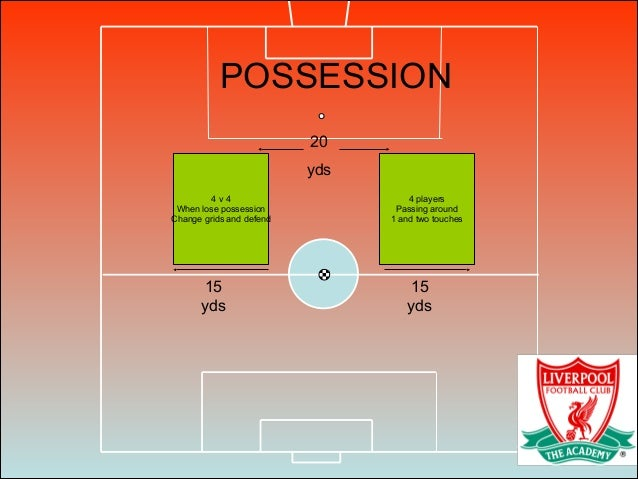 4 v 4 When lose possession Change grids and defend 4 players Passing around 1 and two touches 15 yds 15 yds 20 yds POSSESS...