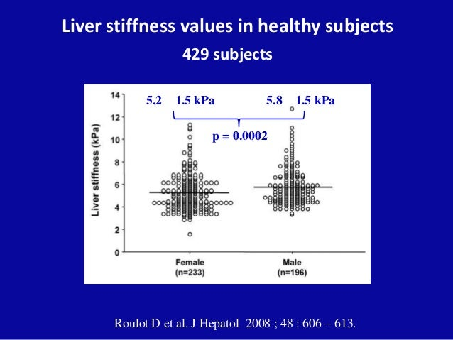 Liver stiffness values in healthy subjects 429 subjects Roulot D et al. J Hepatol 2008 ; 48 : 606 – 613. 5.2 1.5 kPa 5.8 1...