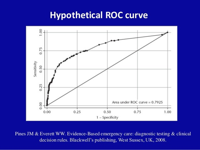 Hypothetical ROC curve Pines JM & Everett WW. Evidence-Based emergency care: diagnostic testing & clinical decision rules....