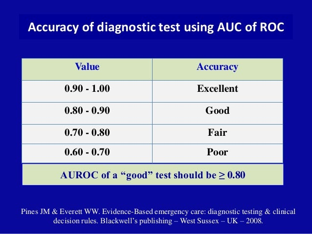 Accuracy of diagnostic test using AUC of ROC Value Accuracy 0.90 - 1.00 Excellent Pines JM & Everett WW. Evidence-Based em...