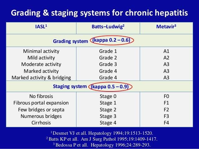 Grading & staging systems for chronic hepatitis IASL1 Batts–Ludwig2 Metavir3 1 Desmet VJ et all. Hepatology 1994;19:1513-1...