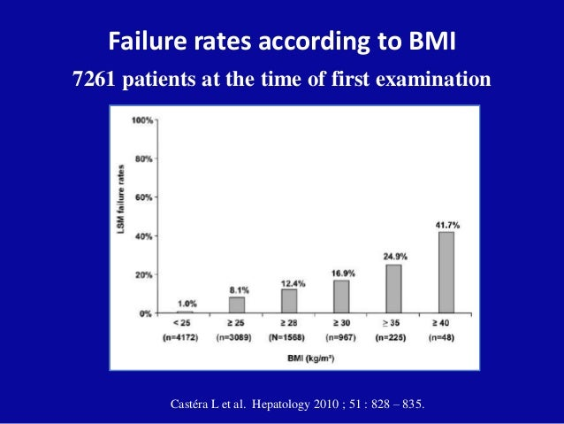 Failure rates according to BMI 7261 patients at the time of first examination Castéra L et al. Hepatology 2010 ; 51 : 828 ...