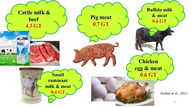 Commitment Chicken Pig Bacon Eggs: Livestock & Greenhouse Gas Emission [autosaved]