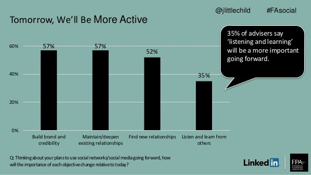 Tomorrow, We'll Be More Active 57% 57% 52% 35% 0% 20% 40% 60% Build brand and credibility Maintain/deepen existing relatio...