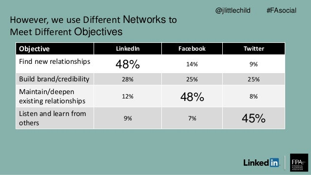 However, we use Different Networks to Meet Different Objectives Objective LinkedIn Facebook Twitter Find new relationships...