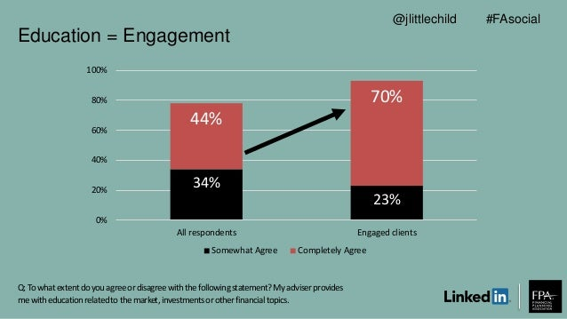 Education = Engagement 34% 23% 44% 70% 0% 20% 40% 60% 80% 100% All respondents Engaged clients Somewhat Agree Completely A...