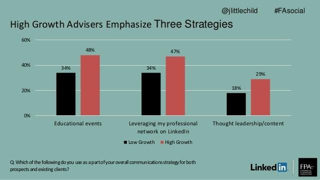 High Growth Advisers Emphasize Three Strategies Q: Whichofthefollowingdoyouuseasa partofyouroverallcommunicationsstrategyf...