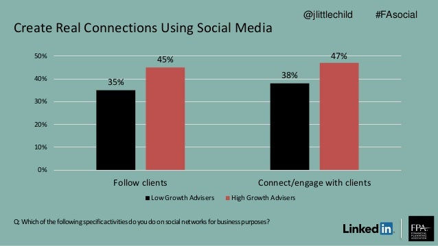Create Real Connections Using Social Media Q: Whichofthefollowingspecificactivitiesdoyoudoonsocialnetworksforbusinesspurpo...