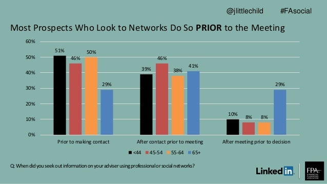 Most Prospects Who Look to Networks Do So PRIOR to the Meeting Q: Whendidyouseek outinformationonyouradviserusingprofessio...