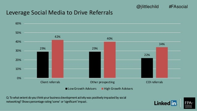 Leverage Social Media to Drive Referrals Q: To whatextentdoyouthinkyourbusinessdevelopmentactivitywas positivelyimpactedby...