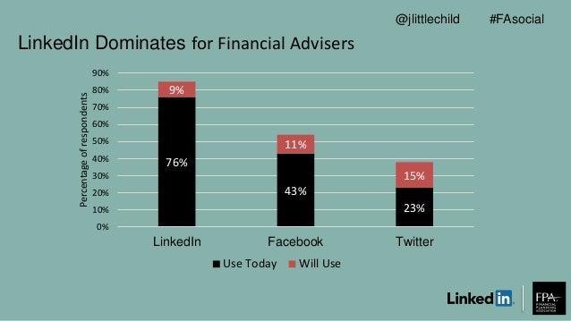 LinkedIn Dominates for Financial Advisers 76% 43% 23% 9% 11% 15% 0% 10% 20% 30% 40% 50% 60% 70% 80% 90% LinkedIn Facebook ...