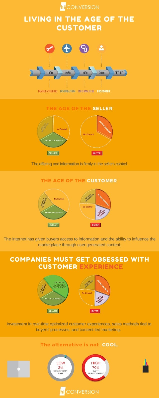 LIVING IN THE AGE OF THE CUSTOMER THE AGE OF THE SELLER THE AGE OF THE CUSTOMER COMPANIES MUST GET OBSESSED WITH CUSTOMER ...