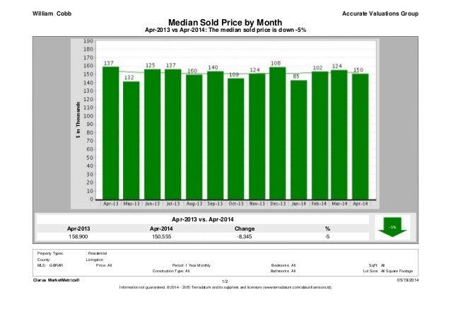 Apr-2014 150,555 Apr-2013 158,900 % -5 Change -8,345 Apr-2013 vs Apr-2014: The median sold price is down -5% Median Sold P...