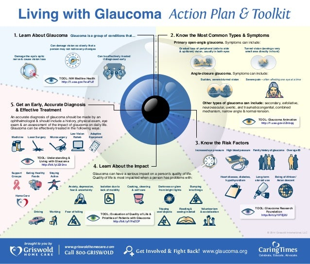 1. Learn About Glaucoma  2. Know the Most Common Types & Symptoms  Glaucoma is a group of conditions that…  Primary open-a...