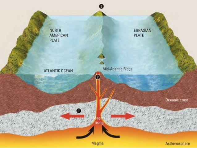 Living with tectonic hazards mid oceanic ridge ccuart Image collections
