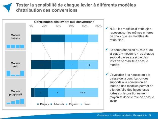 Converteo – Livre Blanc : Attribution Management - Tester la sensibilité de chaque levier à différents modèles d'attributi...